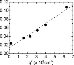 Spin grating decay rate γ plotted versus square of grating wavevector